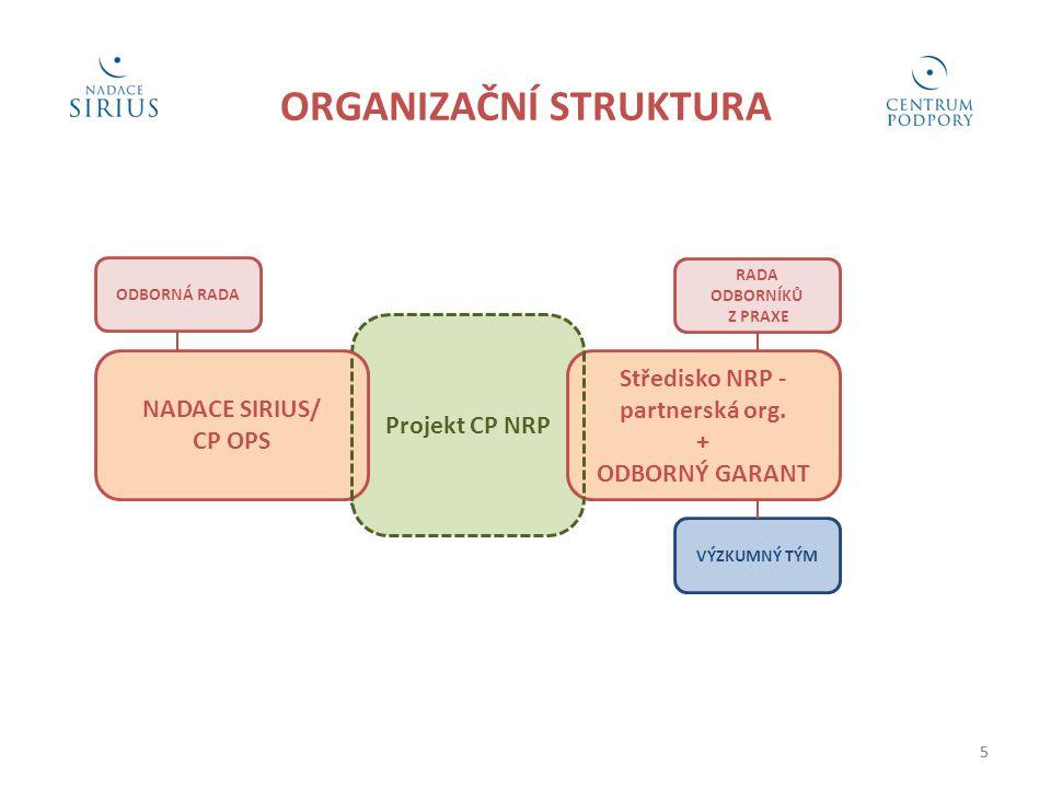 5 ORGANIZAČNÍ STRUKTURA RADA ODBORNÍKŮ Z PRAXE 5 ODBORNÁ RADA Projekt CP NRP Středisko NRP - partnerská org.