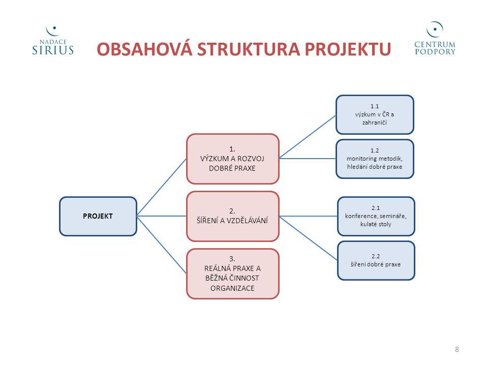 OBSAHOVÁ STRUKTURA PROJEKTU PROJEKT 3. REÁLNÁ PRAXE A BĚŽNÁ ČINNOST ORGANIZACE 2.