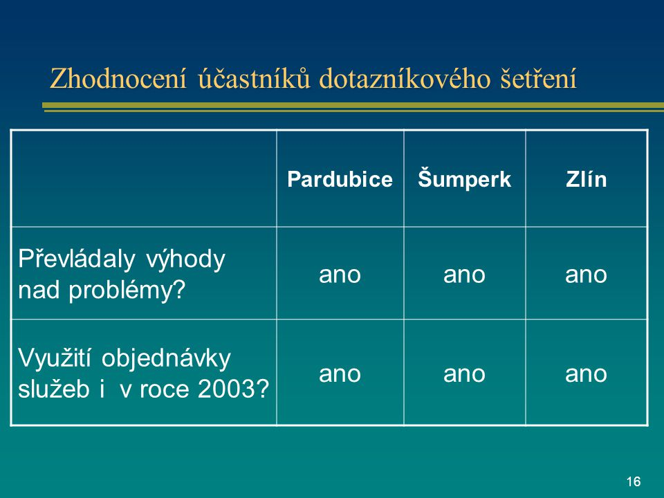 16 Zhodnocení účastníků dotazníkového šetření PardubiceŠumperkZlín Převládaly výhody nad problémy.