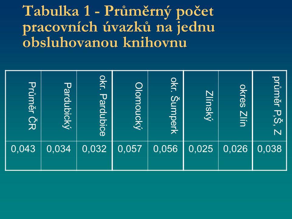 Tabulka 1 - Průměrný počet pracovních úvazků na jednu obsluhovanou knihovnu Průměr ČR Pardubický okr.