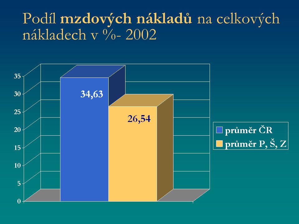 Podíl mzdových nákladů na celkových nákladech v %- 2002