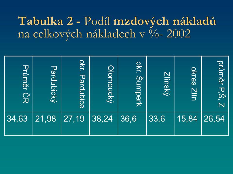 Tabulka 2 - Podíl mzdových nákladů na celkových nákladech v %- 2002 Průměr ČR Pardubický okr.
