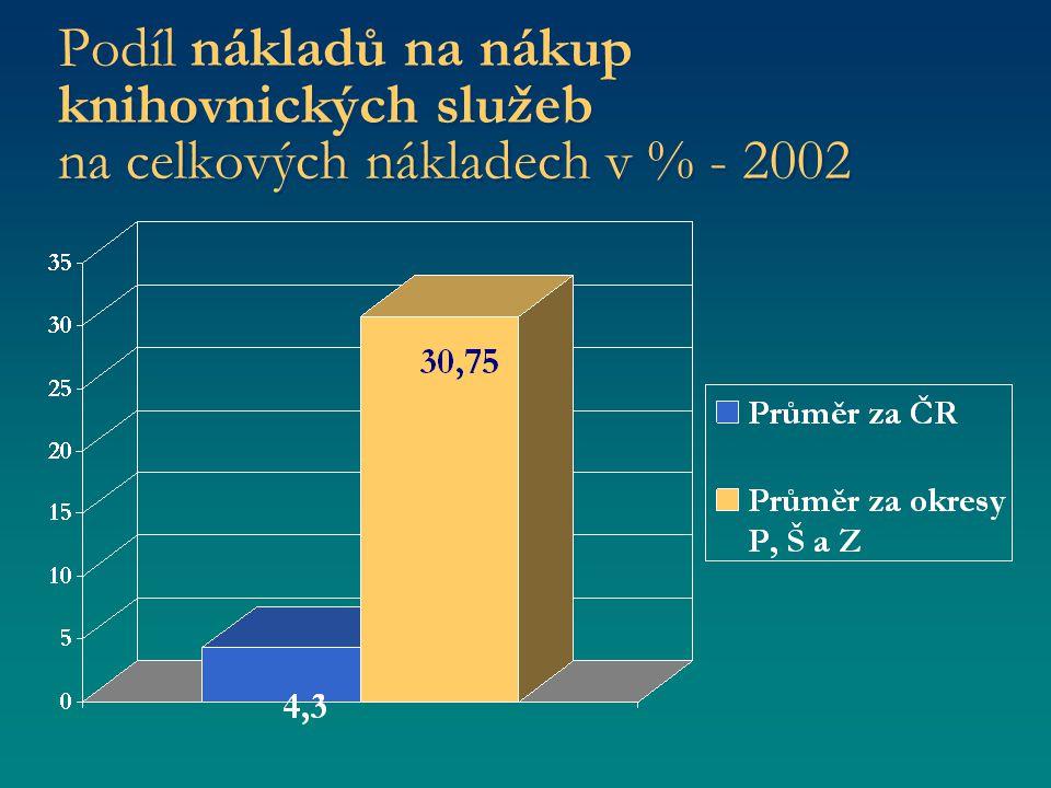 Podíl nákladů na nákup knihovnických služeb na celkových nákladech v % - 2002