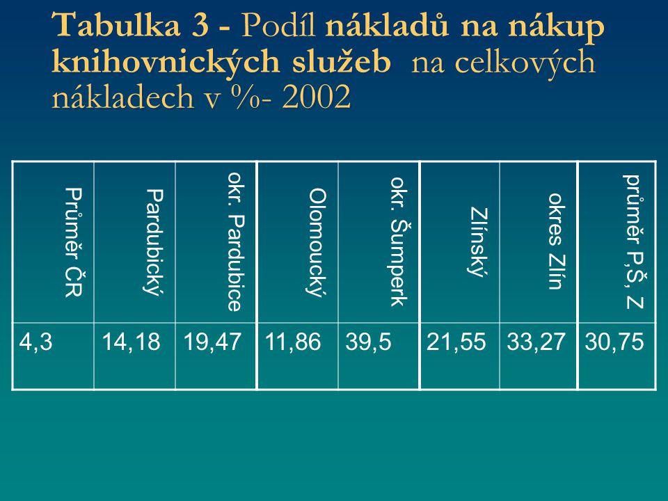 Tabulka 3 - Podíl nákladů na nákup knihovnických služeb na celkových nákladech v %- 2002 Průměr ČR Pardubický okr.