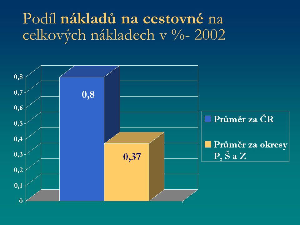 Podíl nákladů na cestovné na celkových nákladech v %- 2002