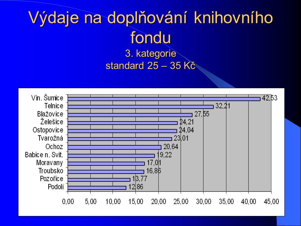 Výdaje na doplňování knihovního fondu 3. kategorie standard 25 – 35 Kč