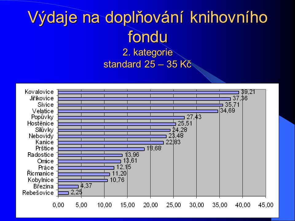 Výdaje na doplňování knihovního fondu 2. kategorie standard 25 – 35 Kč