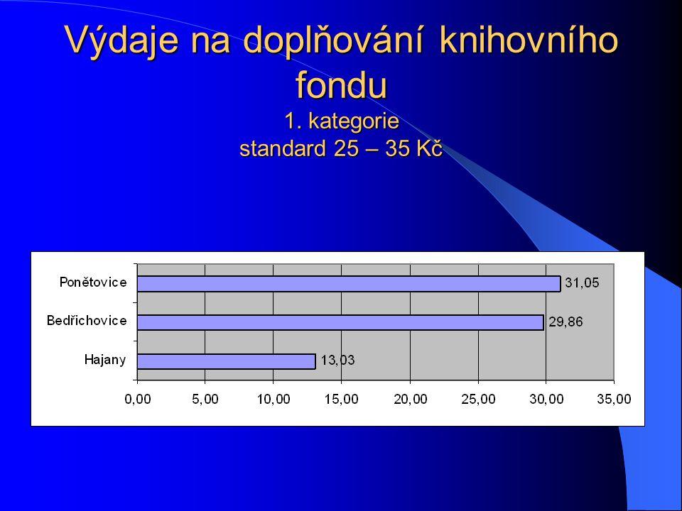 Výdaje na doplňování knihovního fondu 1. kategorie standard 25 – 35 Kč