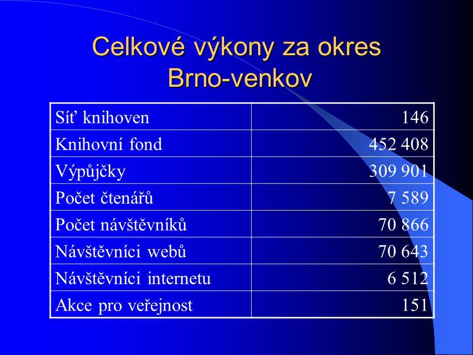 Celkové výkony za okres Brno-venkov Síť knihoven146 Knihovní fond452 408 Výpůjčky309 901 Počet čtenářů7 589 Počet návštěvníků70 866 Návštěvníci webů70