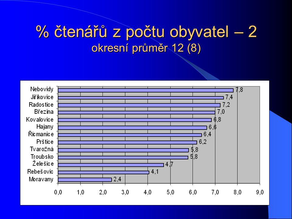 % čtenářů z počtu obyvatel – 2 okresní průměr 12 (8)