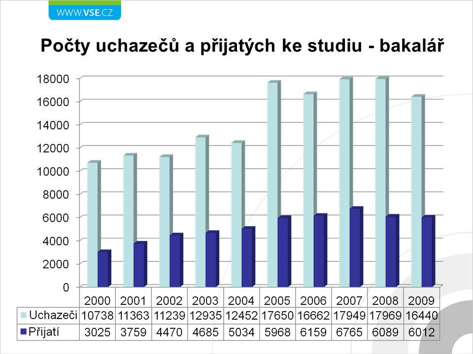 """Služby pro studenty CIKS – Centrum informačních a knihovnických služeb (468 509 knih, 618 periodik, 42 elektronických informačních zdrojů…) Výpočetní centrum (4798 uživatelských pracovišť; 1849 zaměstnanci, 1986 studenti na kolejích, 963 učebny a studovny, Wi-Fi) Stravování – menzy, pizzerie, zdravá výživa, Akademický klub, restaurace """"U Nata , kavárna Koleje - ubytovací kapacita CTVS – Centrum tělesné výchovy a sportu"""