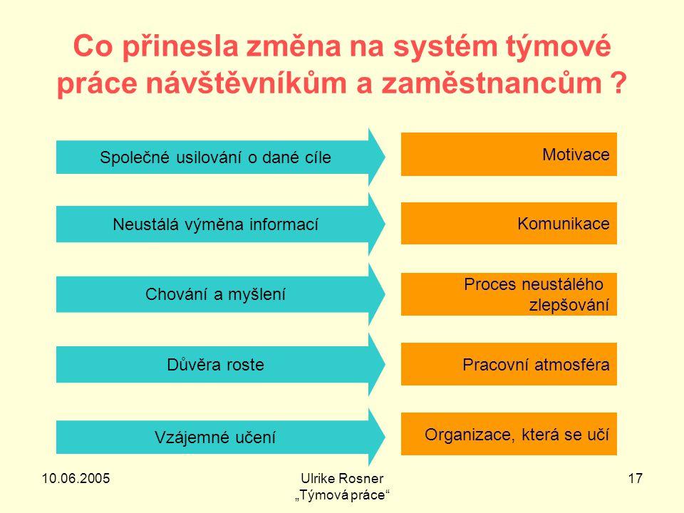 """10.06.2005Ulrike Rosner """"Týmová práce 17 Co přinesla změna na systém týmové práce návštěvníkům a zaměstnancům ."""