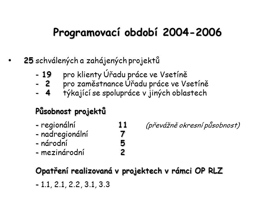 Programovací období 2004-2006 25 25schválených a zahájených projektů - 19 - 19pro klienty Úřadu práce ve Vsetíně - 2 - 2pro zaměstnance Úřadu práce ve Vsetíně - 4 - 4týkající se spolupráce v jiných oblastech Působnost projektů -11 - regionální 11 (převážně okresní působnost) -7 - nadregionální 7 -5 - národní 5 -2 - mezinárodní 2 Opatření realizovaná v projektech v rámci OP RLZ - - 1.1, 2.1, 2.2, 3.1, 3.3