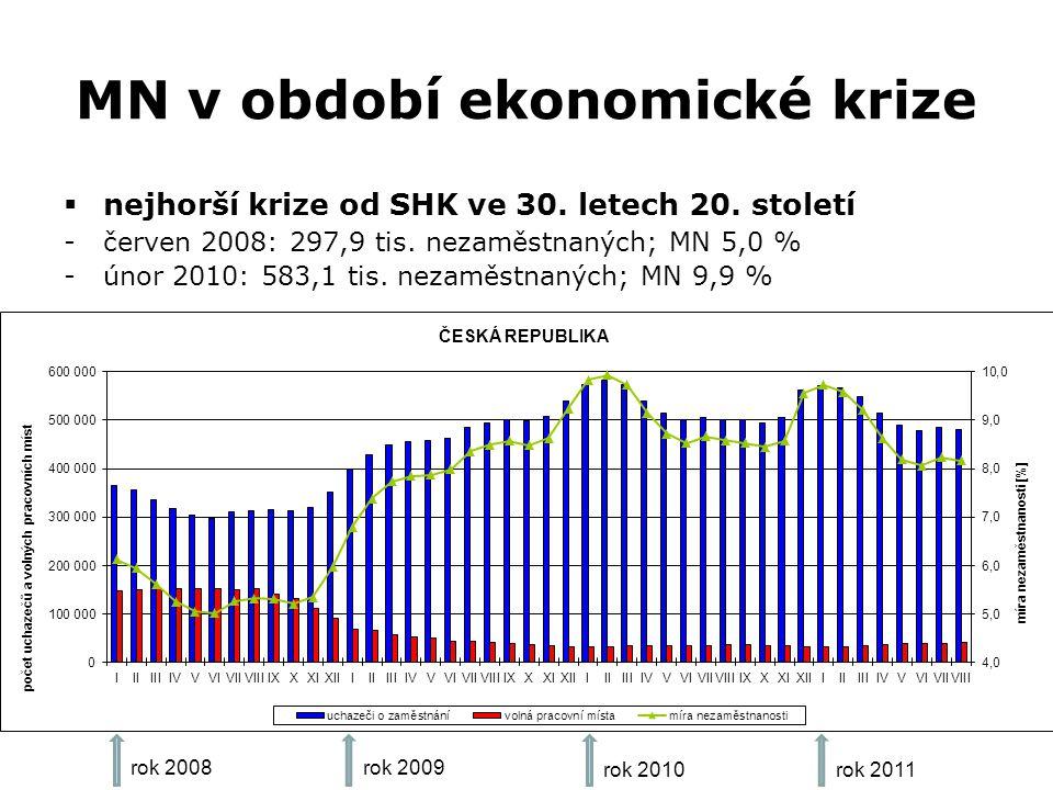 MN v období ekonomické krize  nejhorší krize od SHK ve 30. letech 20. století -červen 2008: 297,9 tis. nezaměstnaných; MN 5,0 % -únor 2010: 583,1 tis