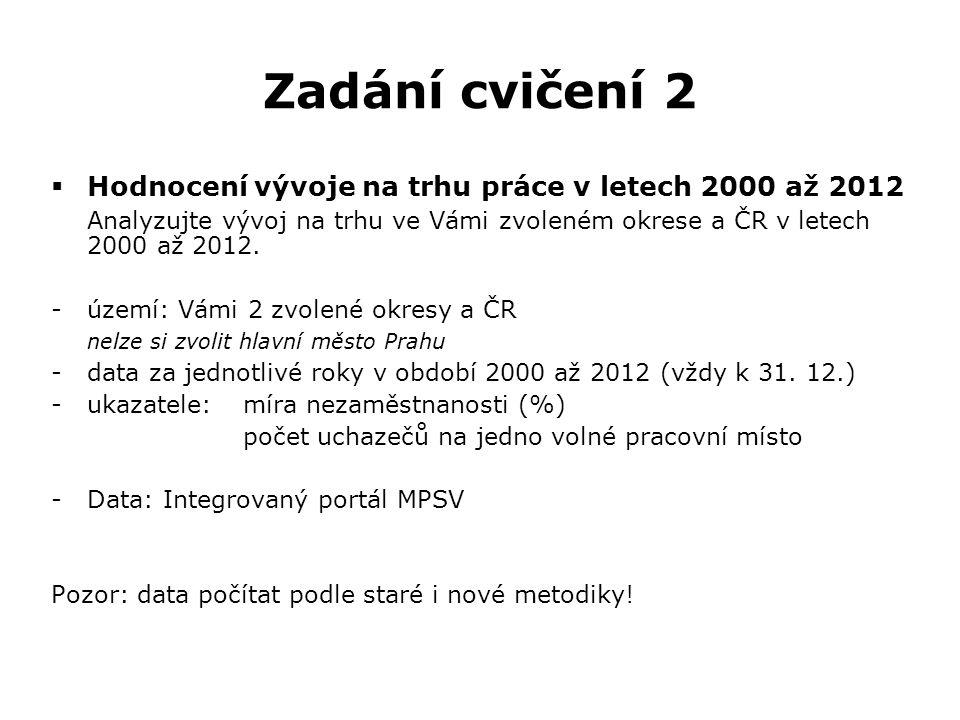 Zadání cvičení 2  Hodnocení vývoje na trhu práce v letech 2000 až 2012 Analyzujte vývoj na trhu ve Vámi zvoleném okrese a ČR v letech 2000 až 2012. -
