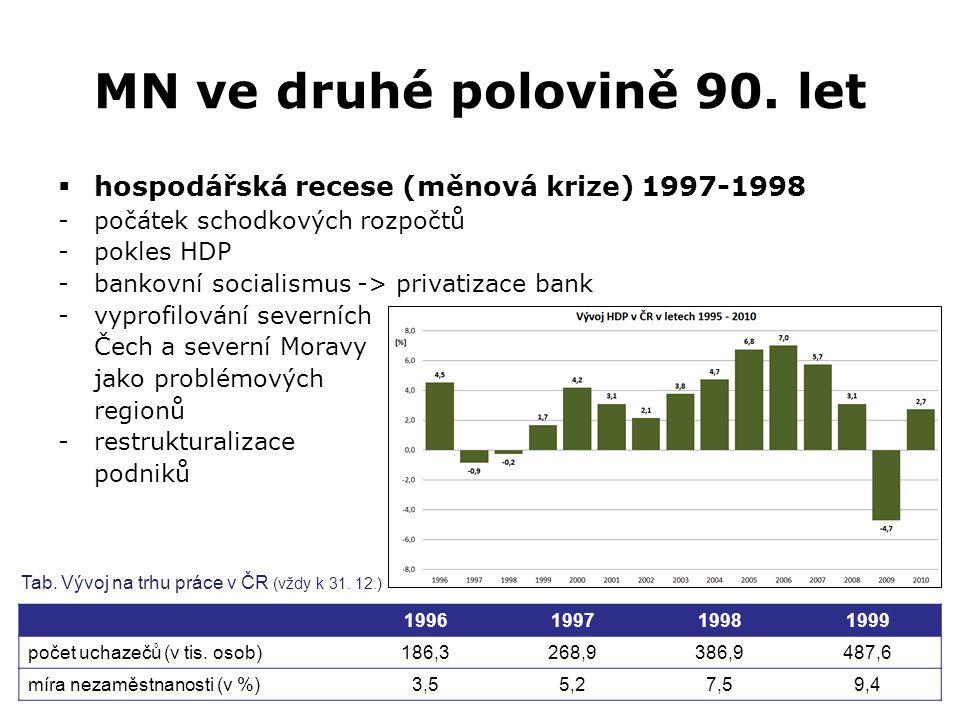 MN ve druhé polovině 90. let  hospodářská recese (měnová krize) 1997-1998 -počátek schodkových rozpočtů -pokles HDP -bankovní socialismus -> privatiz