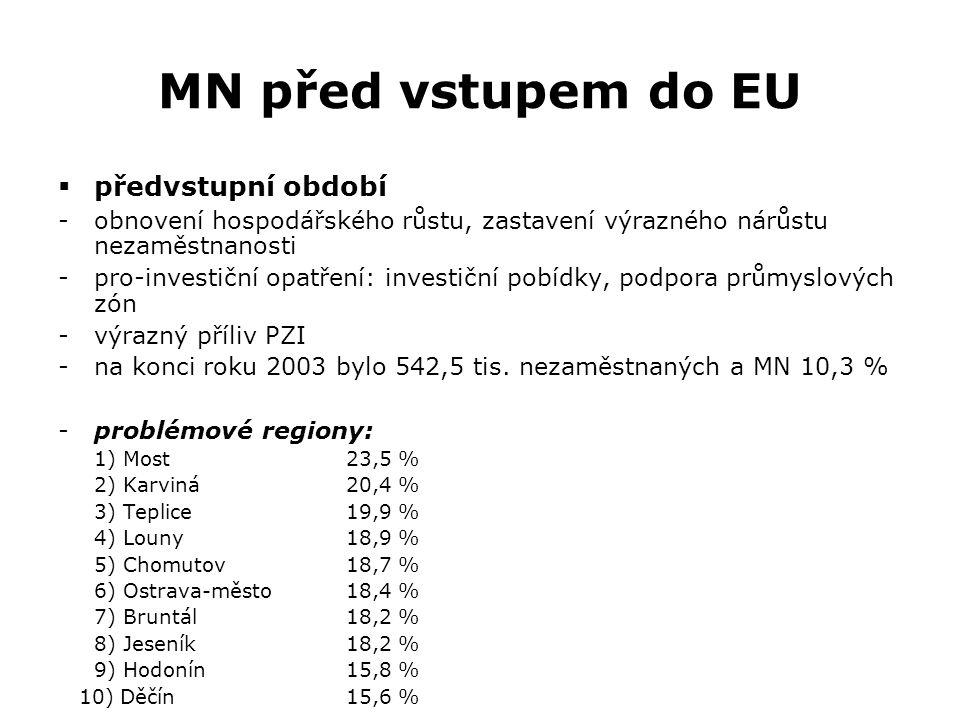 MN před vstupem do EU  předvstupní období -obnovení hospodářského růstu, zastavení výrazného nárůstu nezaměstnanosti -pro-investiční opatření: invest