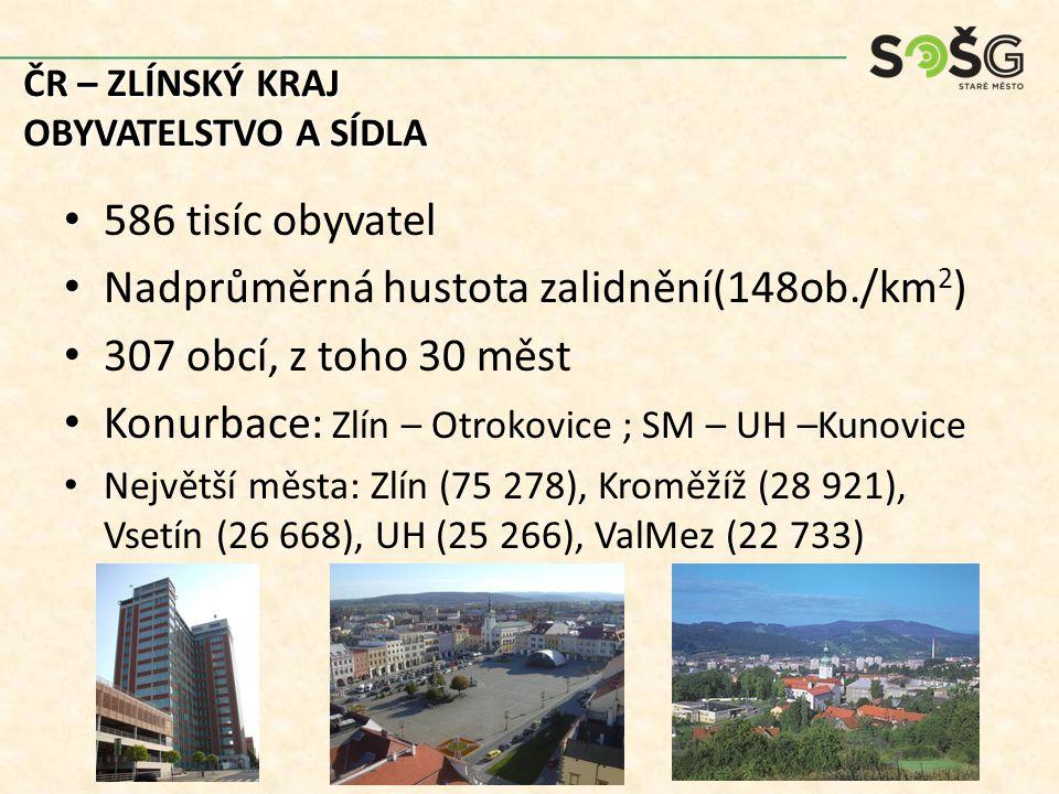 586 tisíc obyvatel Nadprůměrná hustota zalidnění(148ob./km 2 ) 307 obcí, z toho 30 měst Konurbace: Zlín – Otrokovice ; SM – UH –Kunovice Největší města: Zlín (75 278), Kroměžíž (28 921), Vsetín (26 668), UH (25 266), ValMez (22 733) ČR – ZLÍNSKÝ KRAJ OBYVATELSTVO A SÍDLA
