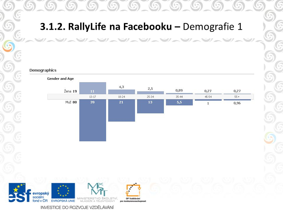3.1.2. RallyLife na Facebooku – Demografie 1