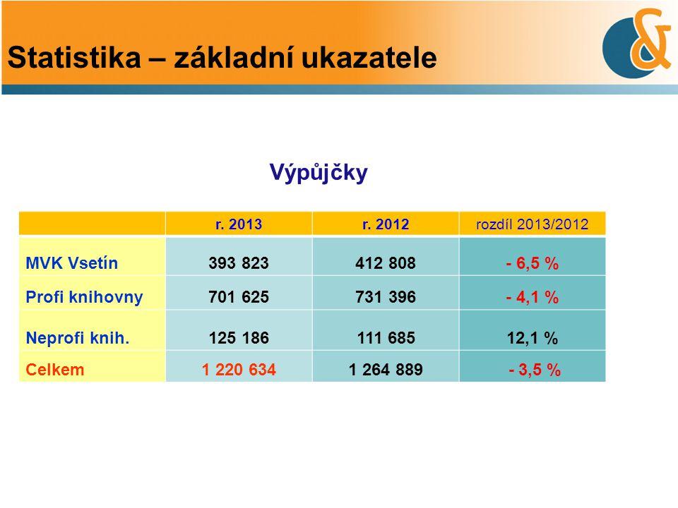 Výpůjčky Statistika – základní ukazatele r. 2013r. 2012rozdíl 2013/2012 MVK Vsetín393 823412 808- 6,5 % Profi knihovny701 625731 396- 4,1 % Neprofi kn