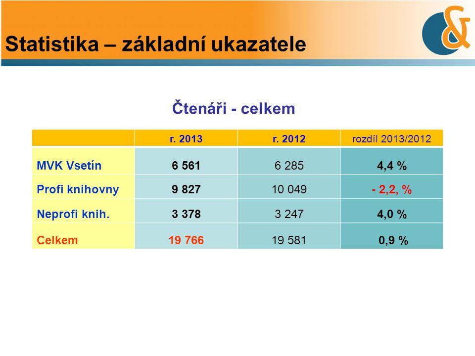 Čtenáři - celkem Statistika – základní ukazatele r. 2013r. 2012rozdíl 2013/2012 MVK Vsetín6 5616 2854,4 % Profi knihovny9 82710 049- 2,2, % Neprofi kn