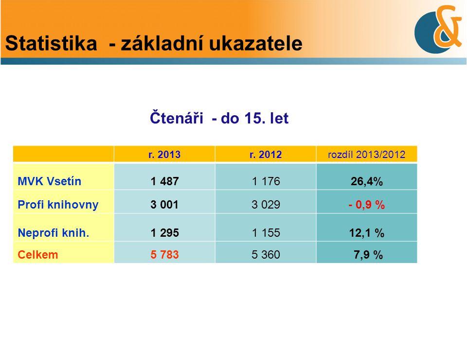 Čtenáři - do 15. let Statistika - základní ukazatele r. 2013r. 2012rozdíl 2013/2012 MVK Vsetín1 4871 17626,4% Profi knihovny3 0013 029- 0,9 % Neprofi