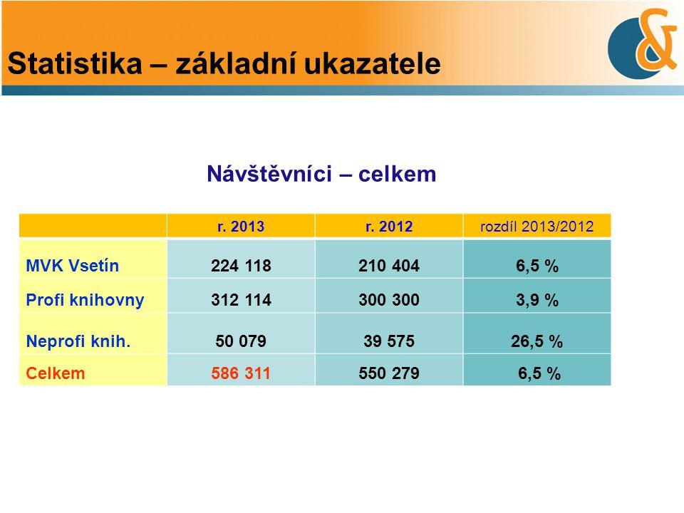 Návštěvníci – celkem Statistika – základní ukazatele r. 2013r. 2012rozdíl 2013/2012 MVK Vsetín224 118210 4046,5 % Profi knihovny312 114300 3,9 % Nepro
