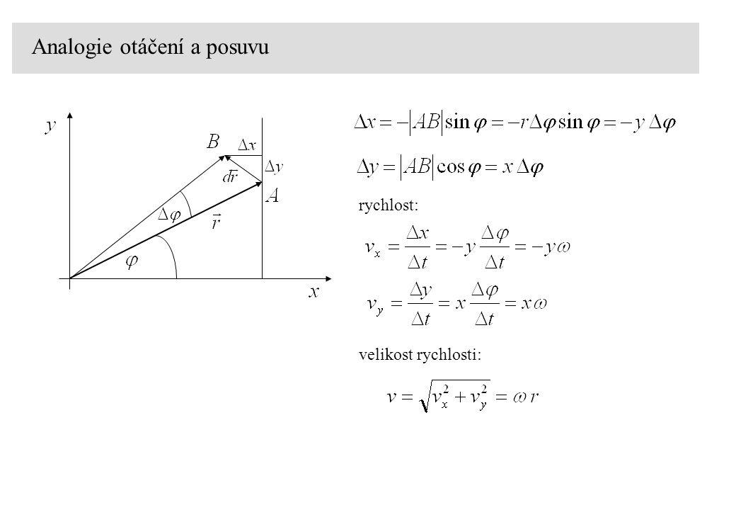 Analogie otáčení a posuvu rychlost: velikost rychlosti: