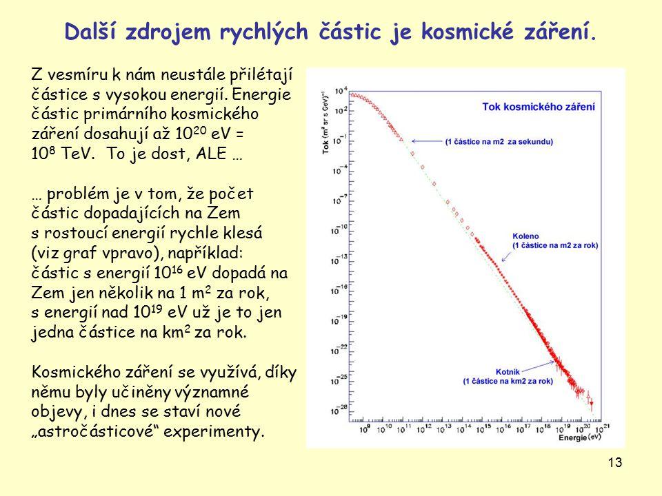 13 Další zdrojem rychlých částic je kosmické záření. Z vesmíru k nám neustále přilétají částice s vysokou energií. Energie částic primárního kosmickéh