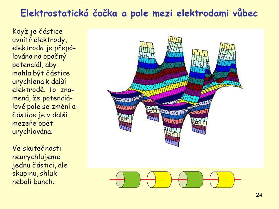 24 Když je částice uvnitř elektrody, elektroda je přepó- lována na opačný potenciál, aby mohla být částice urychlena k další elektrodě.