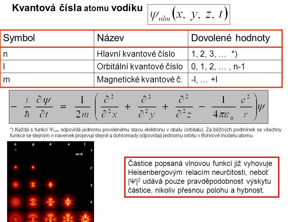 Kvantová čísla atomu vodíku SymbolNázevDovolené hodnoty nHlavní kvantové číslo1, 2, 3, … *) lOrbitální kvantové číslo0, 1, 2, …, n-1 mMagnetické kvantové č.-l, … +l *) Každá s funkcí Ψ nlm odpovídá jednomu povolenému stavu elektronu v obalu (orbitalu).