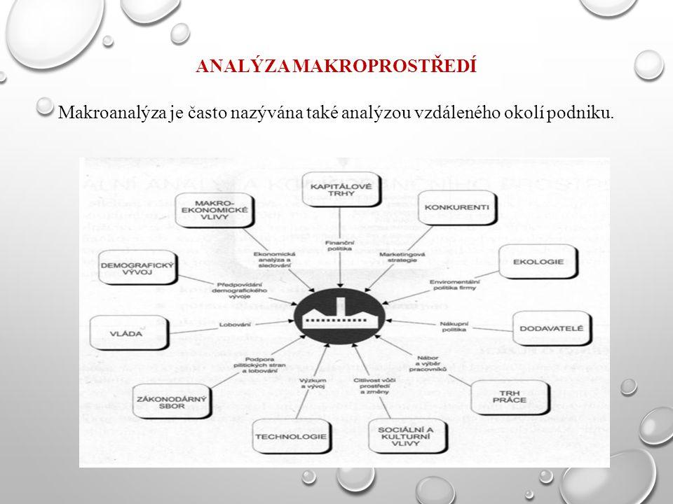 ANALÝZA MAKROPROSTŘEDÍ Makroanalýza je často nazývána také analýzou vzdáleného okolí podniku.
