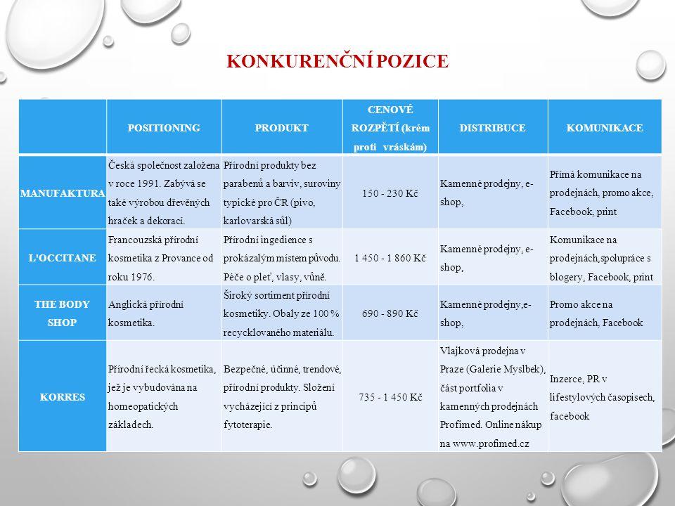 KONKURENČNÍ POZICE POSITIONINGPRODUKT CENOVÉ ROZPĚTÍ (krém proti vráskám) DISTRIBUCEKOMUNIKACE MANUFAKTURA Česká společnost založena v roce 1991. Zabý