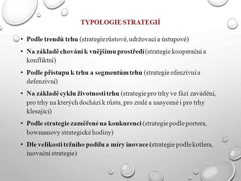 TYPOLOGIE STRATEGIÍ Podle trendů trhu (strategie růstové, udržovací a ústupové) Na základě chování k vnějšímu prostředí (strategie kooperační a konfli