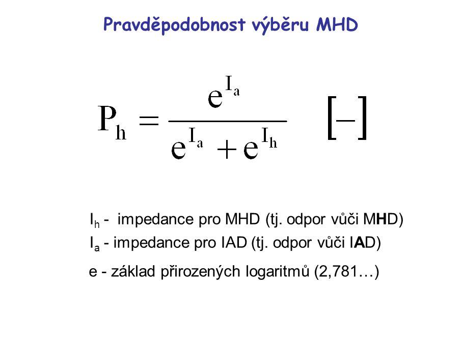 Logistická S-křivka pravděpodobnosti výběru MHD