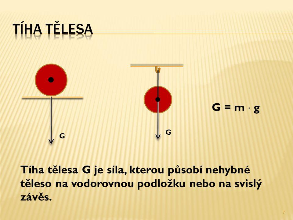 G G G = m  g Tíha tělesa G je síla, kterou působí nehybné těleso na vodorovnou podložku nebo na svislý závěs.