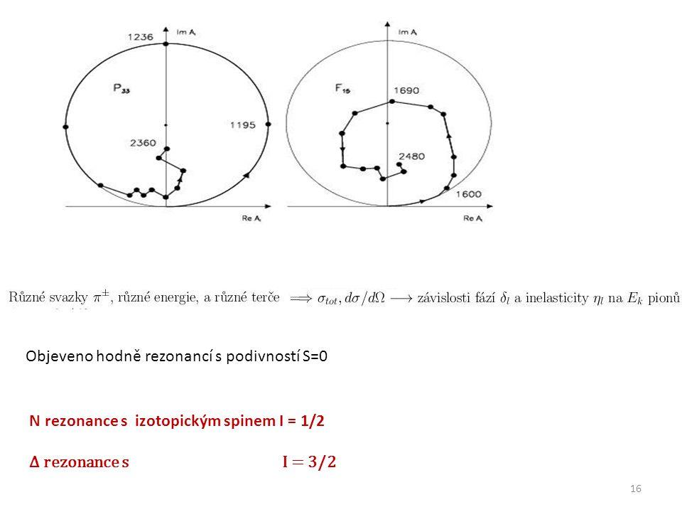 16 Objeveno hodně rezonancí s podivností S=0 N rezonance s izotopickým spinem I = 1/2 Δ rezonance s I = 3/2
