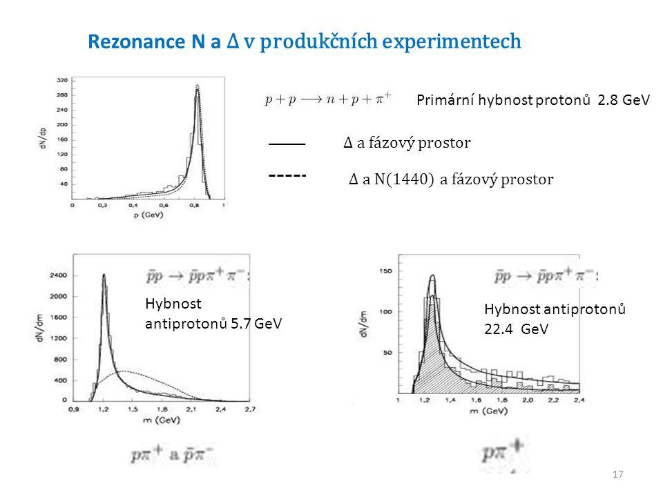 17 Rezonance N a Δ v produkčních experimentech Primární hybnost protonů 2.8 GeV Δ a fázový prostor Δ a N(1440) a fázový prostor Hybnost antiprotonů 5.7 GeV Hybnost antiprotonů 22.4 GeV