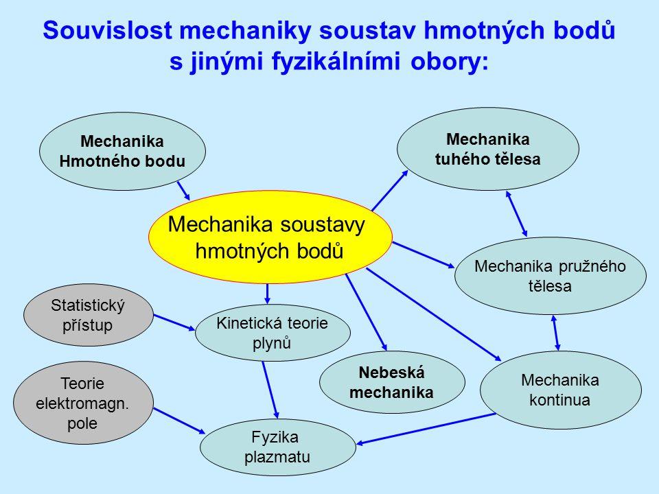 Mechanika soustavy hmotných bodů Mechanika Hmotného bodu Mechanika tuhého tělesa Mechanika pružného tělesa Mechanika kontinua Statistický přístup Teorie elektromagn.