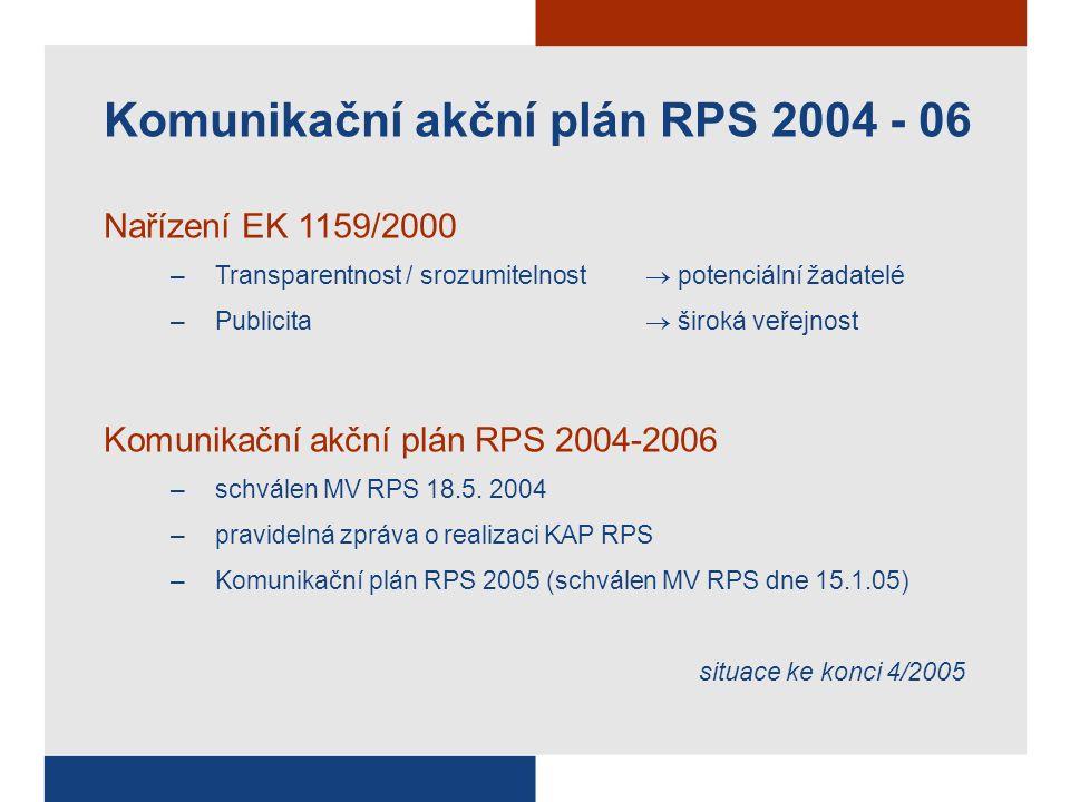 Oddělení pro informace, publicitu a vzdělávání RPS Kontakt:info.rps@mmr.cz www.strukturalni-fondy.cz