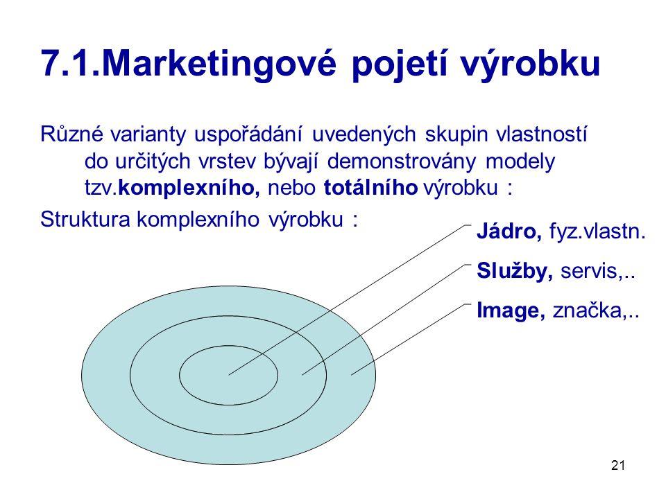21 7.1.Marketingové pojetí výrobku Různé varianty uspořádání uvedených skupin vlastností do určitých vrstev bývají demonstrovány modely tzv.komplexního, nebo totálního výrobku : Struktura komplexního výrobku : Jádro, fyz.vlastn.