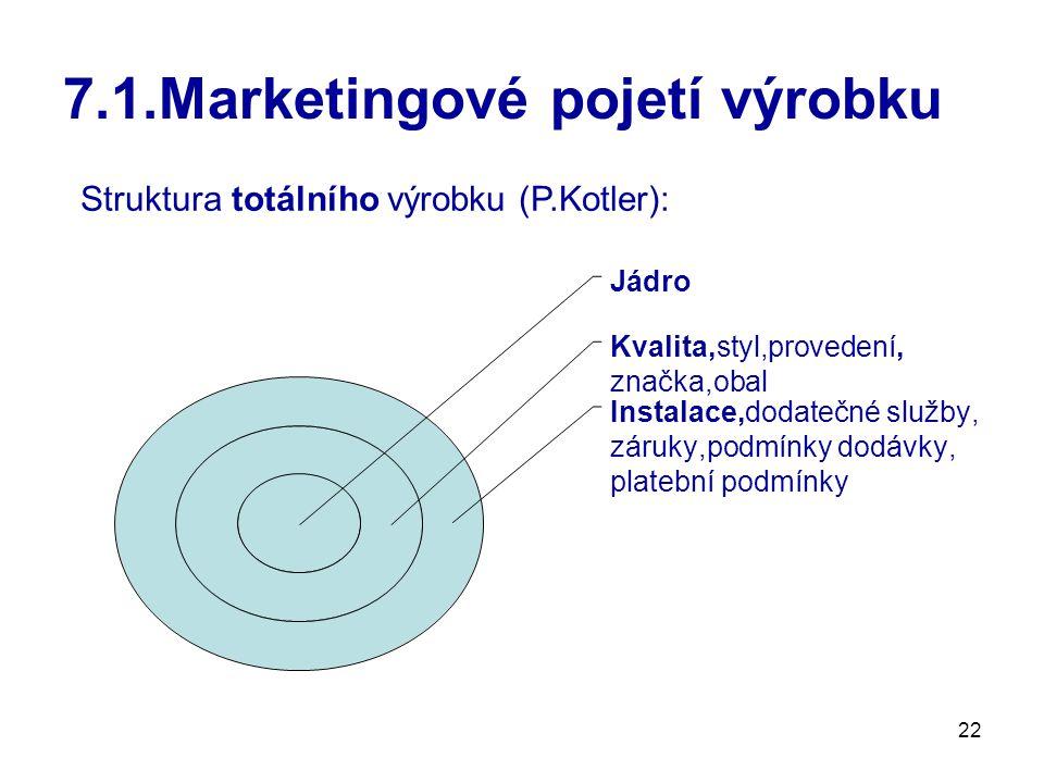 22 7.1.Marketingové pojetí výrobku Jádro Kvalita,styl,provedení, značka,obal Instalace,dodatečné služby, záruky,podmínky dodávky, platební podmínky Struktura totálního výrobku (P.Kotler):