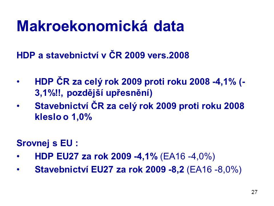 27 Makroekonomická data HDP a stavebnictví v ČR 2009 vers.2008 HDP ČR za celý rok 2009 proti roku 2008 -4,1% (- 3,1%!!, pozdější upřesnění) Stavebnictví ČR za celý rok 2009 proti roku 2008 kleslo o 1,0% Srovnej s EU : HDP EU27 za rok 2009 -4,1% (EA16 -4,0%) Stavebnictví EU27 za rok 2009 -8,2 (EA16 -8,0%)