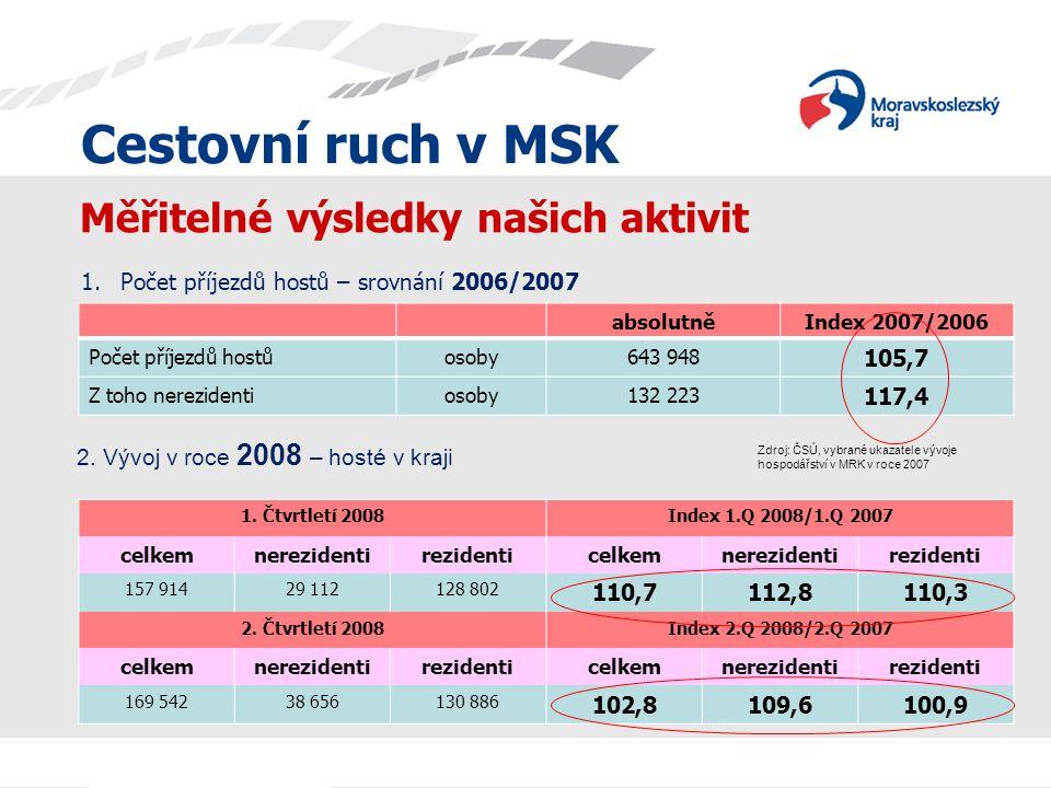 Cestovní ruch v MSK Měřitelné výsledky našich aktivit 1.Počet příjezdů hostů – srovnání 2006/2007 absolutněIndex 2007/2006 Počet příjezdů hostůosoby64
