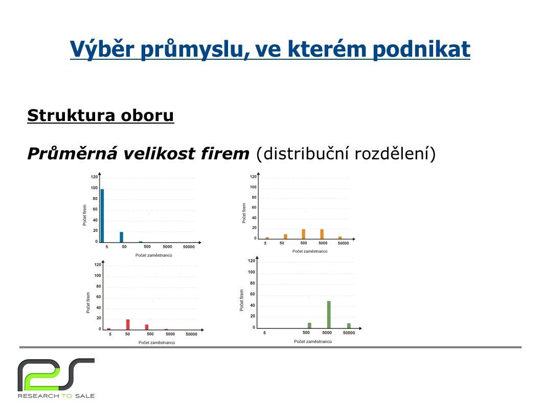 Výběr průmyslu, ve kterém podnikat Struktura oboru Průměrná velikost firem (distribuční rozdělení)