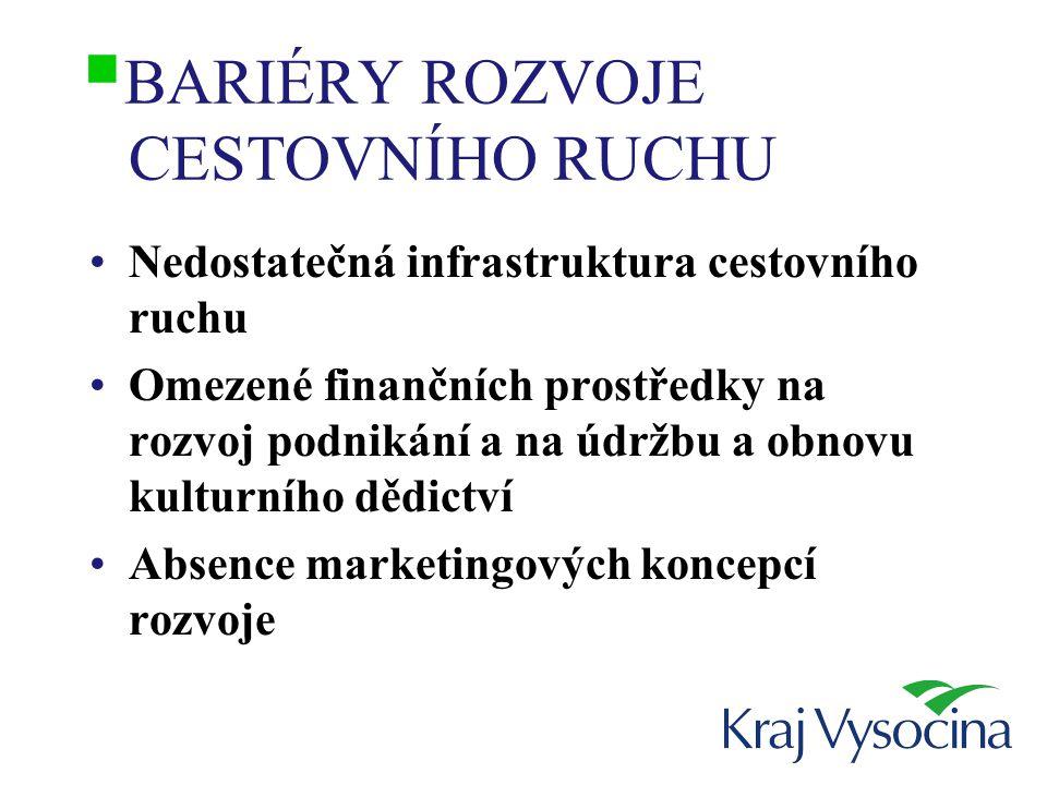  BARIÉRY ROZVOJE CESTOVNÍHO RUCHU Nedostatečná infrastruktura cestovního ruchu Omezené finančních prostředky na rozvoj podnikání a na údržbu a obnovu kulturního dědictví Absence marketingových koncepcí rozvoje