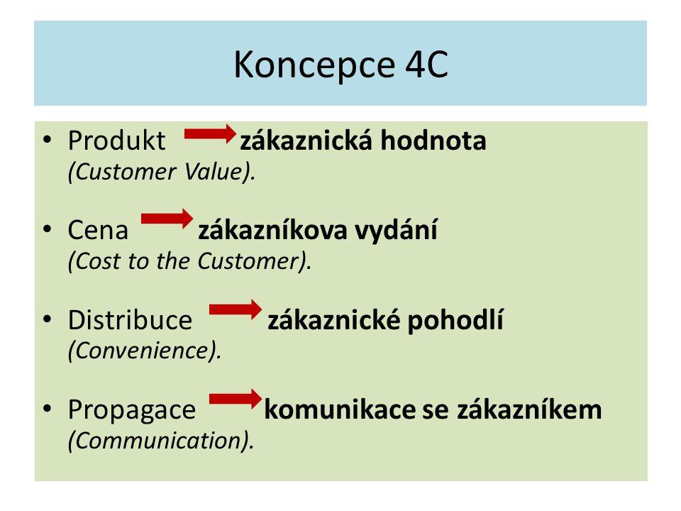 Koncepce 4C Produkt zákaznická hodnota (Customer Value). Cena zákazníkova vydání (Cost to the Customer). Distribuce zákaznické pohodlí (Convenience).