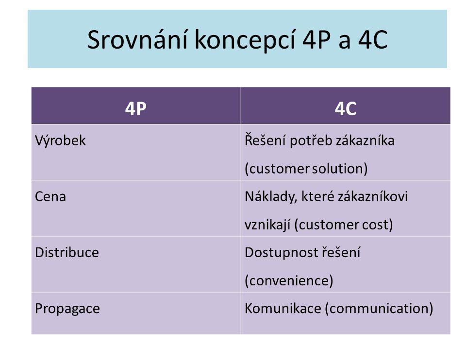 Srovnání koncepcí 4P a 4C 4P4C Výrobek Řešení potřeb zákazníka (customer solution) Cena Náklady, které zákazníkovi vznikají (customer cost) Distribuce