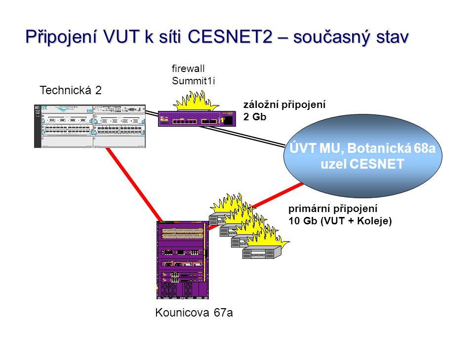 Připojení VUT k síti CESNET2 – současný stav ÚVT MU, Botanická 68a uzel CESNET primární připojení 10 Gb (VUT + Koleje) záložní připojení 2 Gb firewall Summit1i Technická 2 Kounicova 67a
