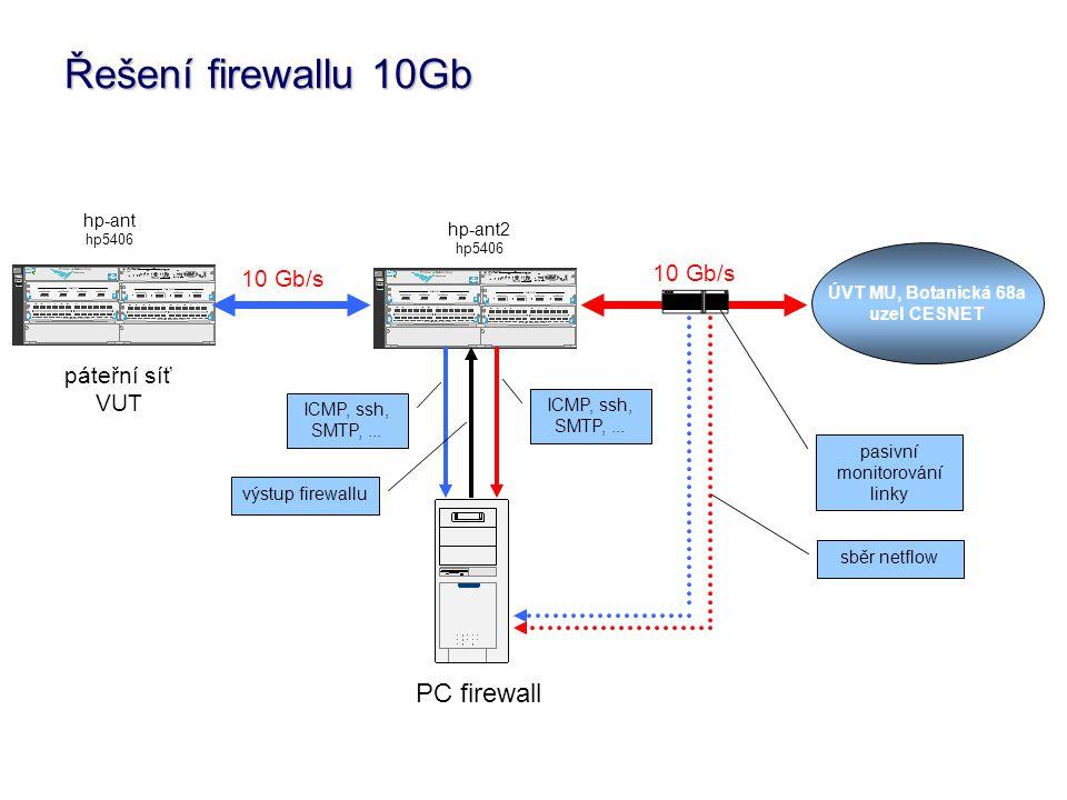 Řešení firewallu 10Gb ÚVT MU, Botanická 68a uzel CESNET hp-ant hp5406 hp-ant2 hp5406 výstup firewallu ICMP, ssh, SMTP,...